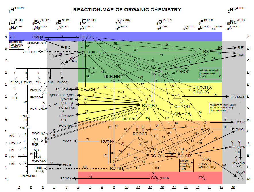 Reaction Map Of Organic Chemistry