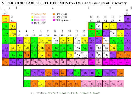 Periodic tables urtaz