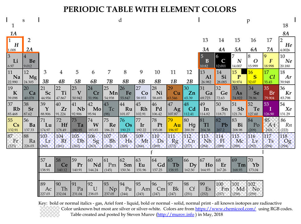 Periodic Table Timelines