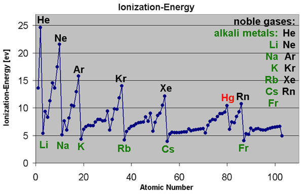 Periodic table timelines urtaz Image collections