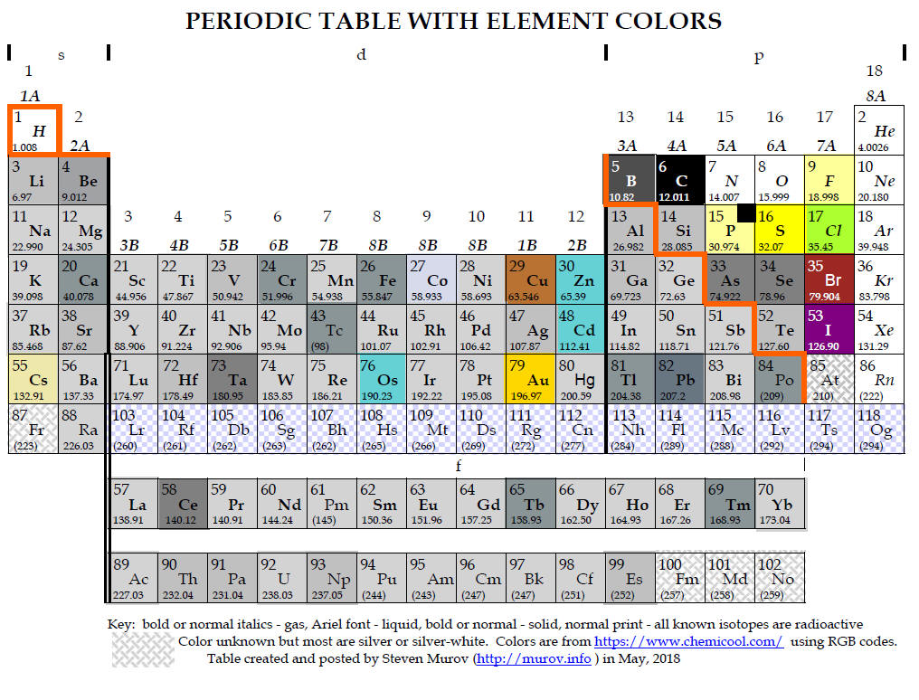 Periodic Table With Element Colors