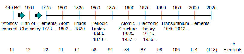 Periodic table timelines httpsiupacunited nations proclaims international year periodic table chemical elements urtaz